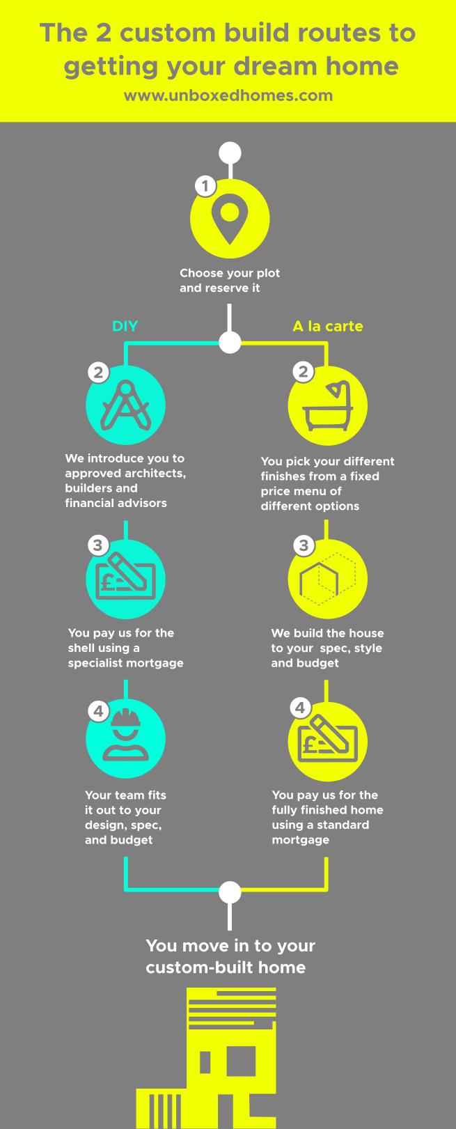 Custom build infographic